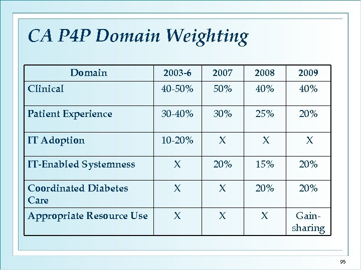 CA P 4 P Domain Weighting Domain 2003 -6 2007 2008 2009 Clinical 40