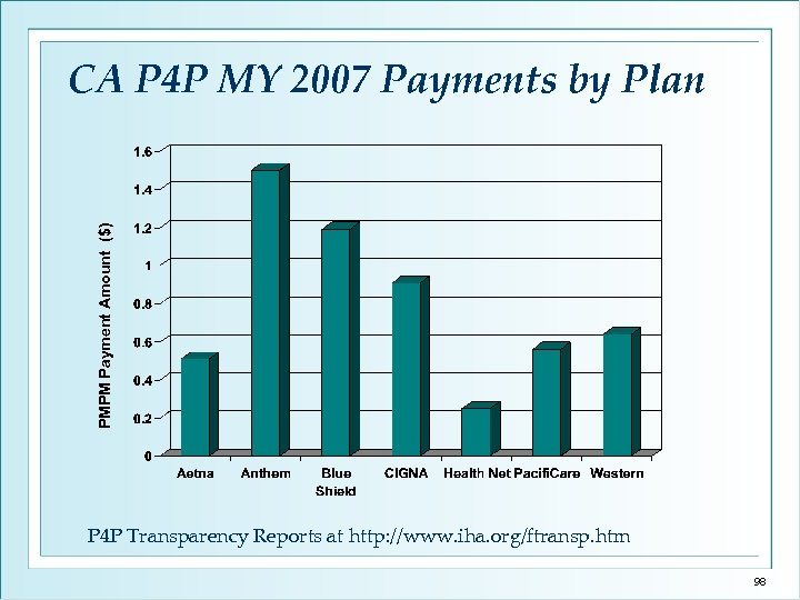 PMPM Payment Amount ($) CA P 4 P MY 2007 Payments by Plan P