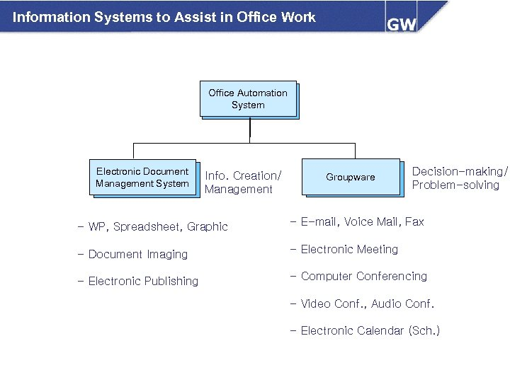 Information Systems to Assist in Office Work Office Automation 사무자동화 System 시스템 Electronic Document