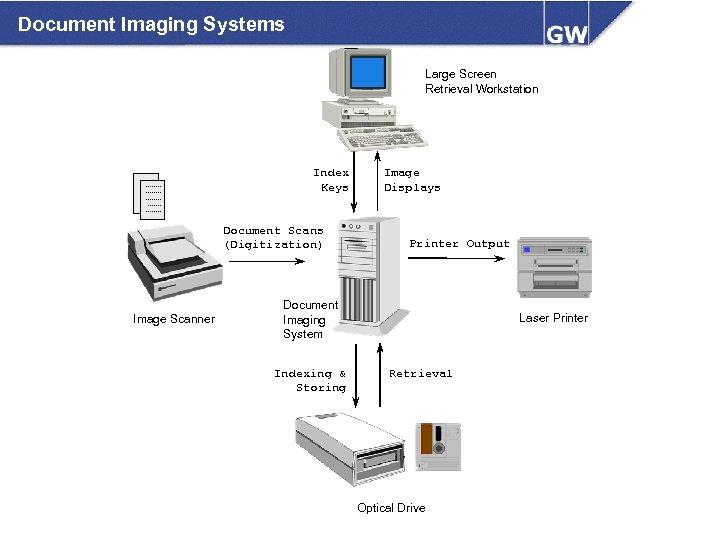Document Imaging Systems Large Screen Retrieval Workstation Index Keys Document Scans (Digitization) Image Scanner