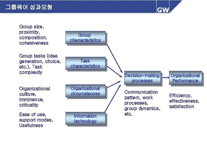그룹웨어 성과모형 Group size, proximity, composition, cohesiveness Group tasks (idea generation, choice, etc. ),