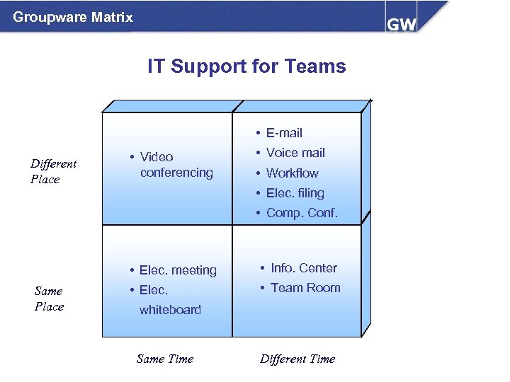 Groupware Matrix IT Support for Teams • E-mail Different Place • Video conferencing •