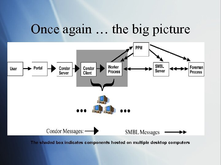Once again … the big picture The shaded box indicates components hosted on multiple