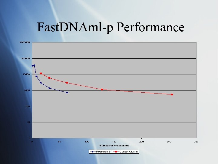 Fast. DNAml-p Performance