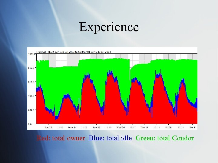 Experience Red: total owner Blue: total idle Green: total Condor
