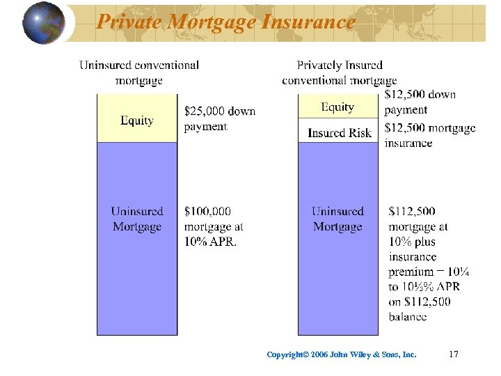 Private Mortgage Insurance Copyright© 2006 John Wiley & Sons, Inc. 17