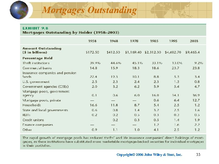 Mortgages Outstanding Copyright© 2006 John Wiley & Sons, Inc. 33