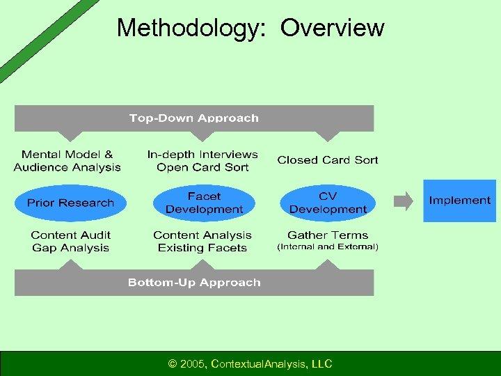 Methodology: Overview © 2005, Contextual. Analysis, LLC