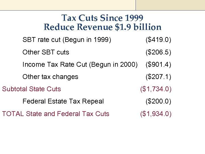 Tax Cuts Since 1999 Reduce Revenue $1. 9 billion SBT rate cut (Begun in