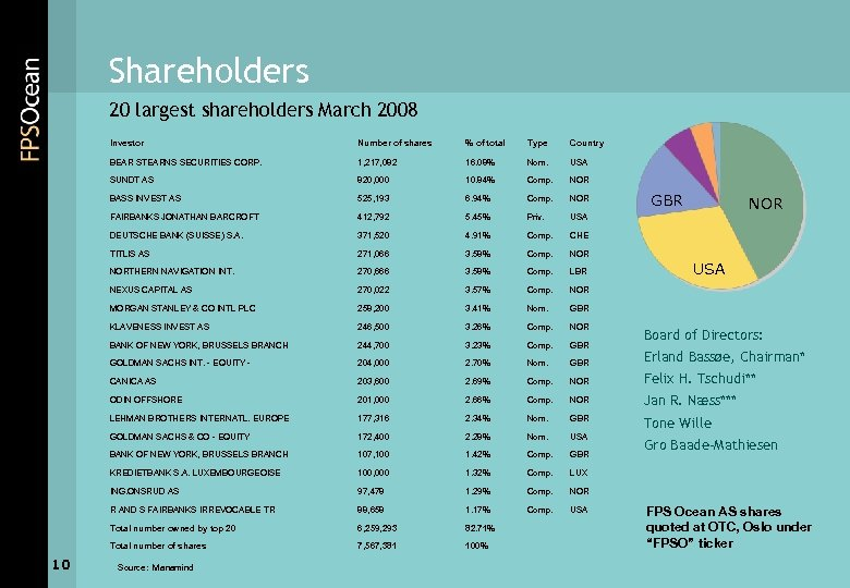 Shareholders 20 largest shareholders March 2008 Investor % of total Type Country BEAR STEARNS