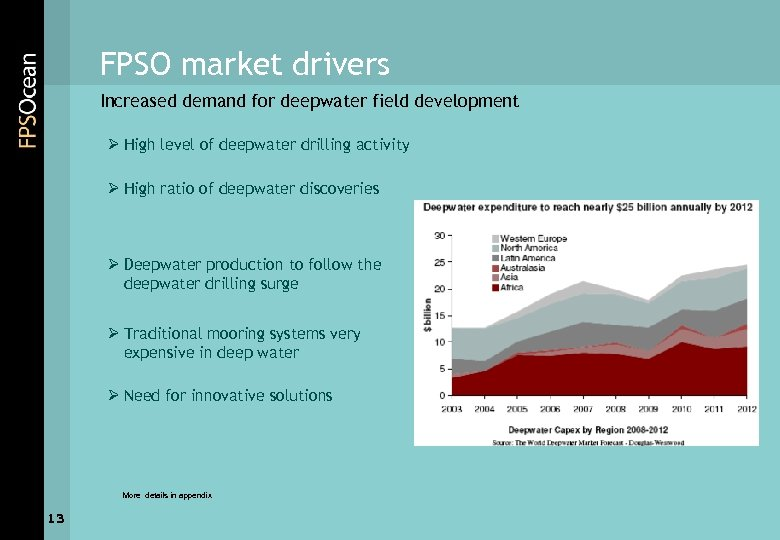 FPSO market drivers Increased demand for deepwater field development Ø High level of deepwater