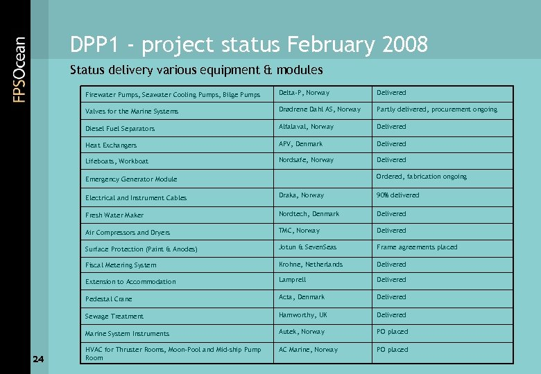 DPP 1 - project status February 2008 Status delivery various equipment & modules Firewater
