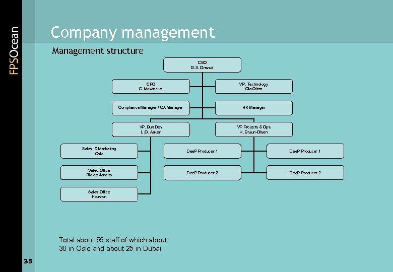 Company management Management structure CEO G. S. Onsrud CFO C. Mowinckel VP. Technology Ola