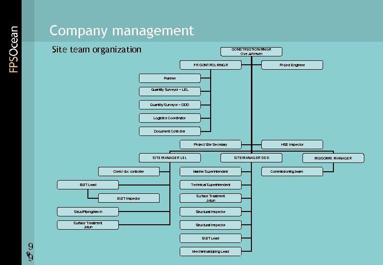 Company management Site team organization CONSTRUCTION MNGR Ove Jahnsen PR CONTROL MNGR Project Engineer