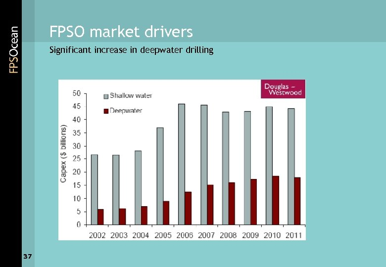 FPSO market drivers Significant increase in deepwater drilling 37