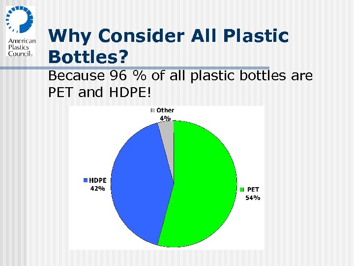 Why Consider All Plastic Bottles? Because 96 % of all plastic bottles are PET