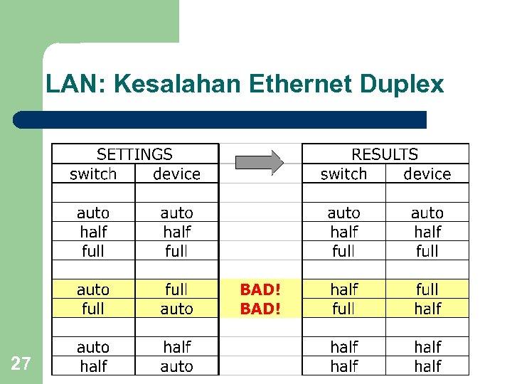 LAN: Kesalahan Ethernet Duplex 27