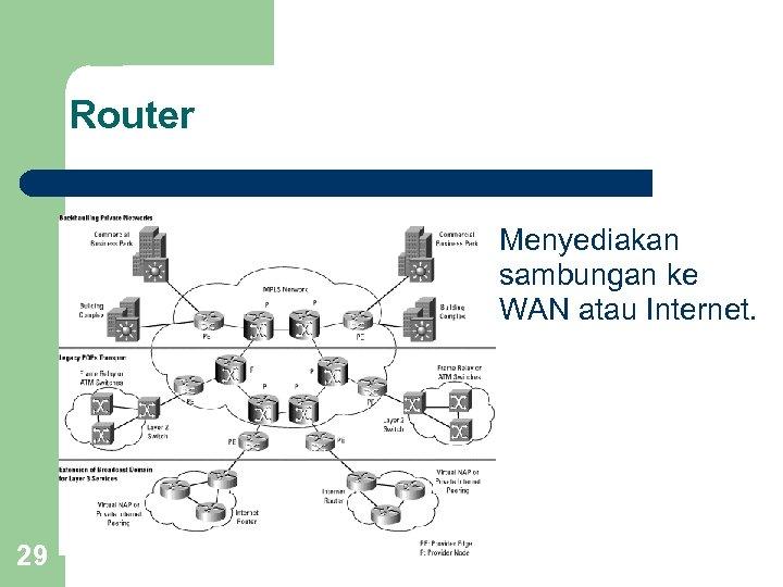 Router Menyediakan sambungan ke WAN atau Internet. 29
