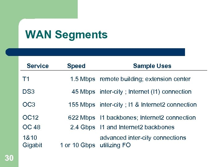 WAN Segments Service Speed Sample Uses T 1 1. 5 Mbps remote building; extension