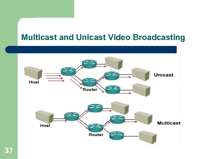 Multicast and Unicast Video Broadcasting 37