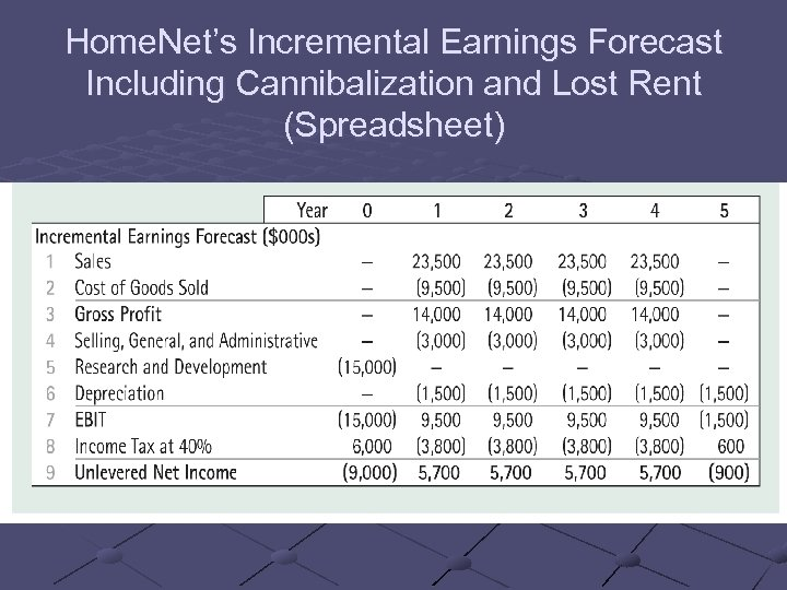 Home. Net's Incremental Earnings Forecast Including Cannibalization and Lost Rent (Spreadsheet)
