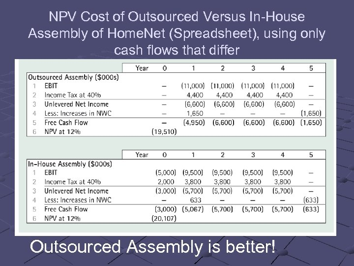 NPV Cost of Outsourced Versus In-House Assembly of Home. Net (Spreadsheet), using only cash
