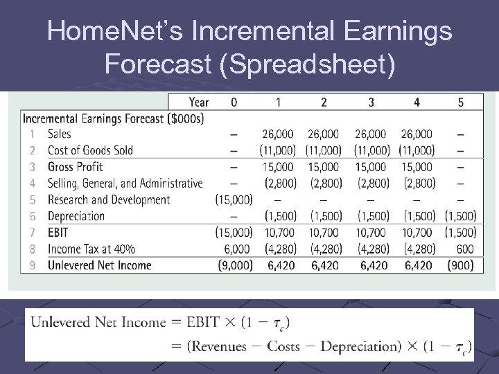 Home. Net's Incremental Earnings Forecast (Spreadsheet)