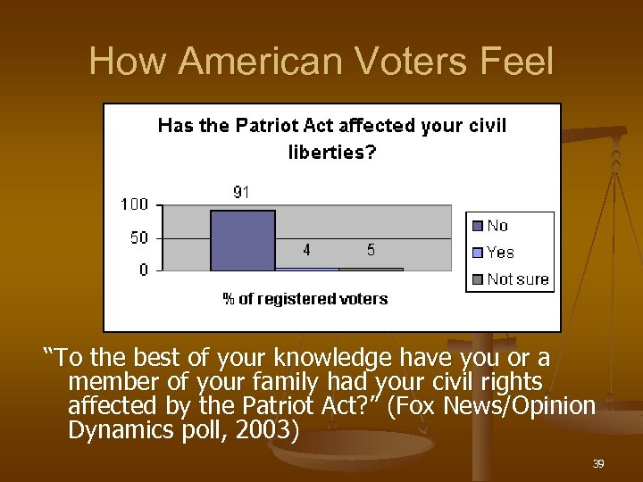 """How American Voters Feel """"To the best of your knowledge have you or a"""