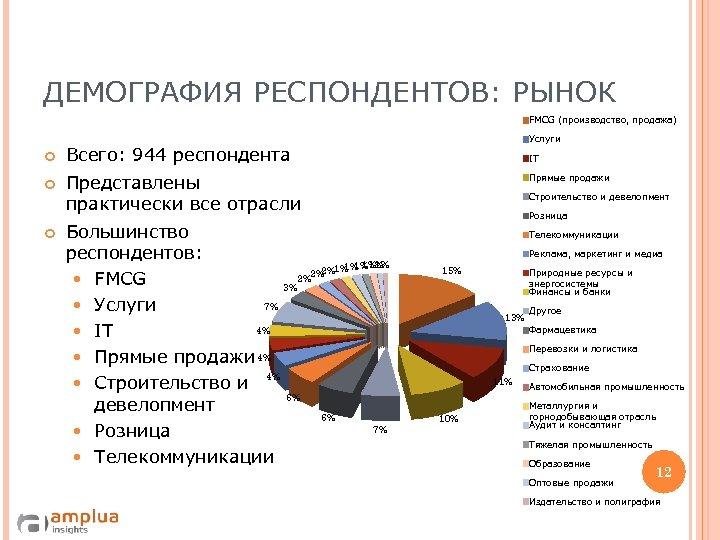 ДЕМОГРАФИЯ РЕСПОНДЕНТОВ: РЫНОК FMCG (производство, продажа) Всего: 944 респондента Услуги Представлены практически все отрасли