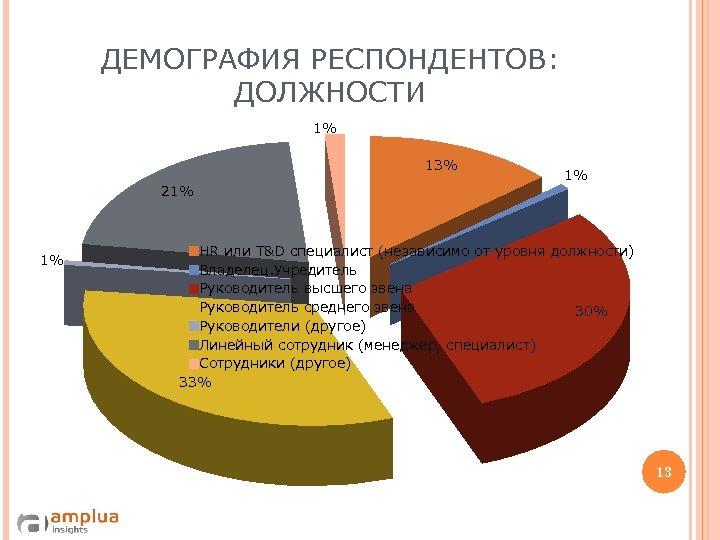 ДЕМОГРАФИЯ РЕСПОНДЕНТОВ: ДОЛЖНОСТИ 1% 13% 21% 1% 1% HR или T&D специалист (независимо от