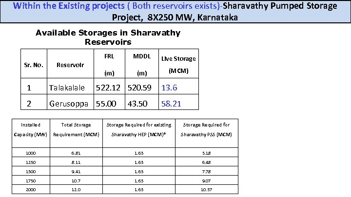 Within the Existing projects ( Both reservoirs exists)-Sharavathy Pumped Storage Project, 8 X 250