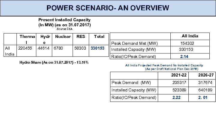 POWER SCENARIO- AN OVERVIEW Present Installed Capacity (In MW) (as on 31. 07. 2017)