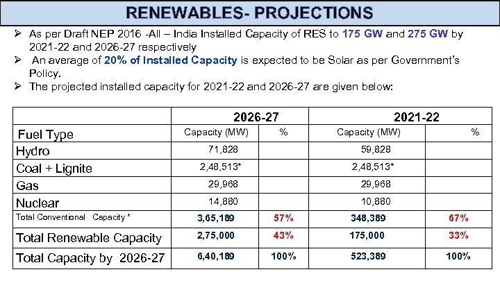 RENEWABLES- PROJECTIONS Ø As per Draft NEP 2016 -All – India Installed Capacity of