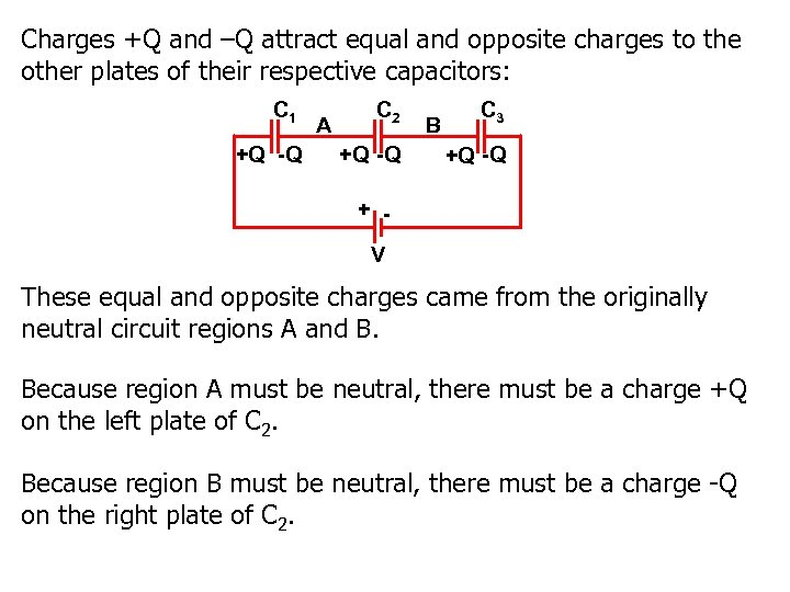 Charges +Q and –Q attract equal and opposite charges to the other plates of