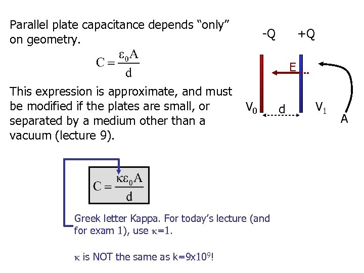 "Parallel plate capacitance depends ""only"" on geometry. -Q +Q E This expression is approximate,"