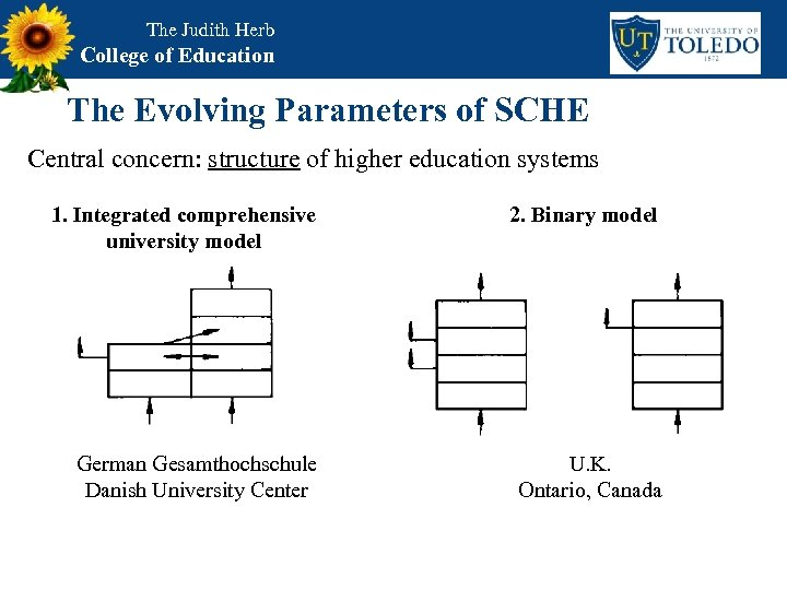 The Judith Herb College of Education The Evolving Parameters of SCHE Central concern: structure