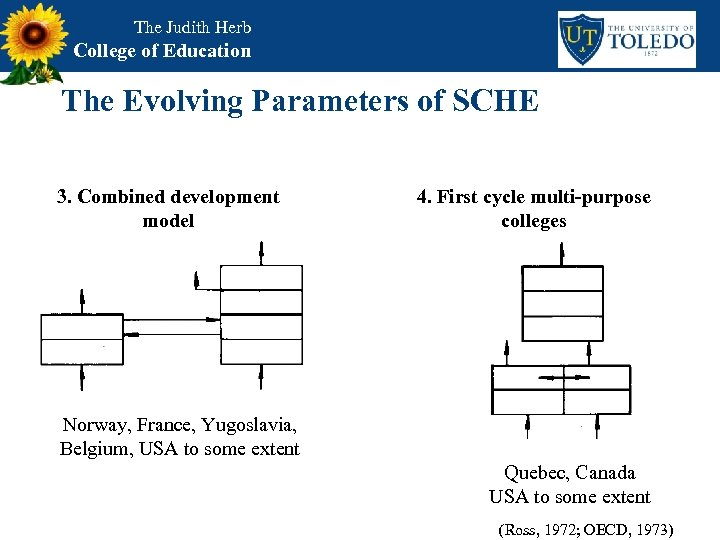 The Judith Herb College of Education The Evolving Parameters of SCHE 3. Combined development
