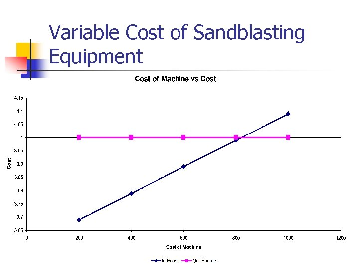 Variable Cost of Sandblasting Equipment