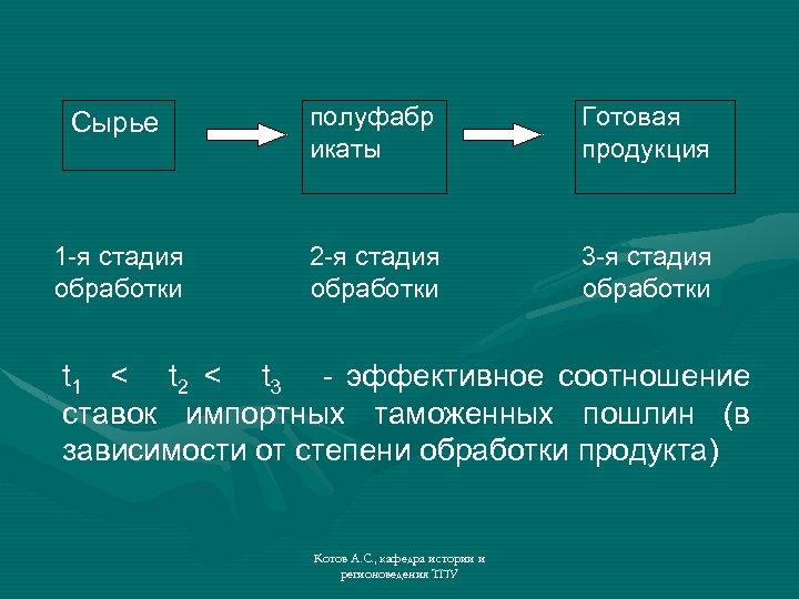 Сырье полуфабр икаты Готовая продукция 1 -я стадия обработки 2 -я стадия обработки 3