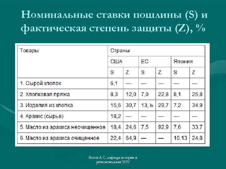 Номинальные ставки пошлины (S) и фактическая степень защиты (Z), % Котов А. С. ,
