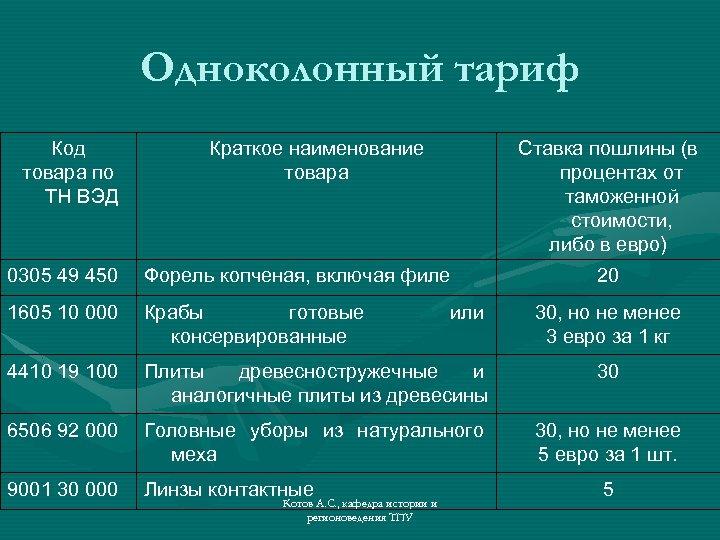 Одноколонный тариф Код товара по ТН ВЭД Краткое наименование товара Ставка пошлины (в процентах