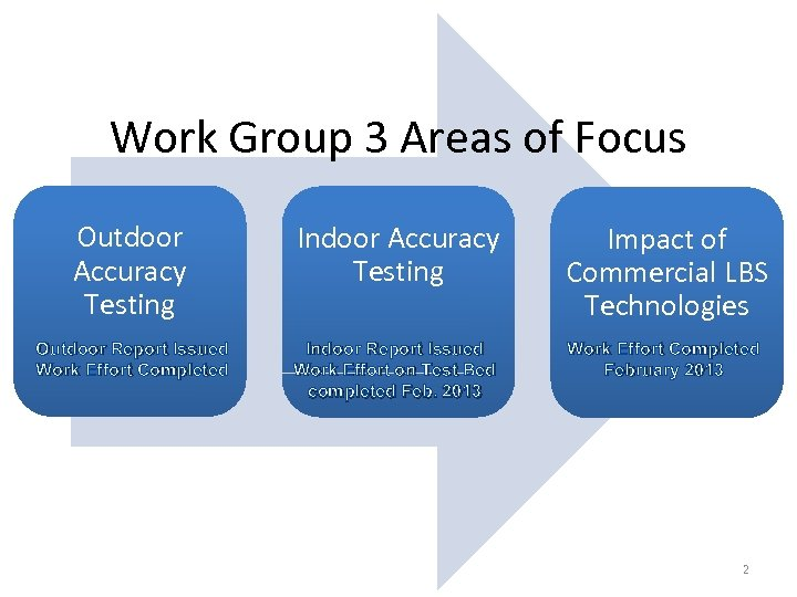Work Group 3 Areas of Focus Outdoor Accuracy Testing Indoor Accuracy Testing Impact of