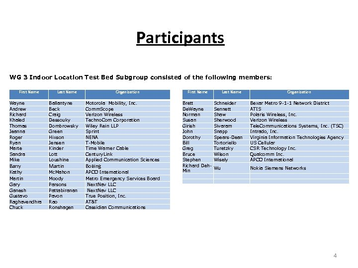 Participants WG 3 Indoor Location Test Bed Subgroup consisted of the following members: First