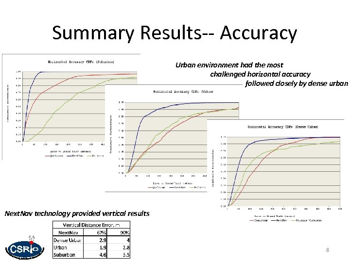 Summary Results-- Accuracy Urban environment had the most challenged horizontal accuracy followed closely by