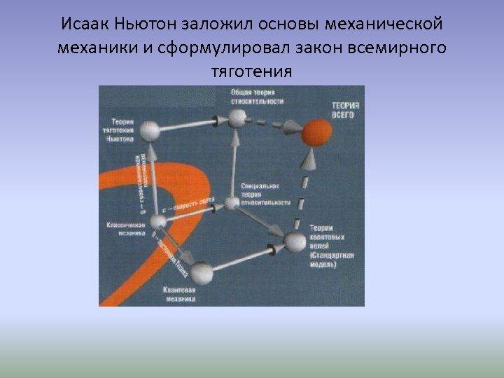 Исаак Ньютон заложил основы механической механики и сформулировал закон всемирного тяготения