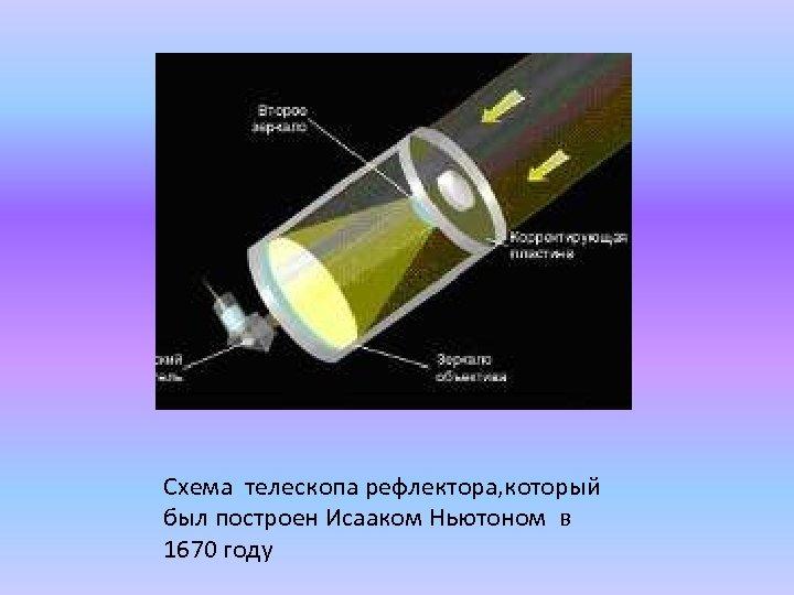 Схема телескопа рефлектора, который был построен Исааком Ньютоном в 1670 году