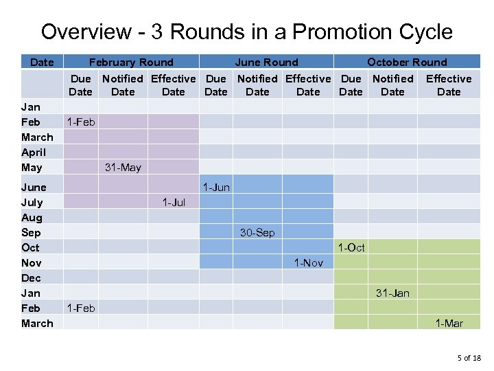 Overview - 3 Rounds in a Promotion Cycle Date February Round June Round October