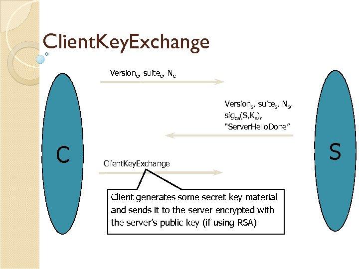 """Client. Key. Exchange Versionc, suitec, Nc Versions, suites, Ns, sigca(S, Ks), """"Server. Hello. Done"""""""