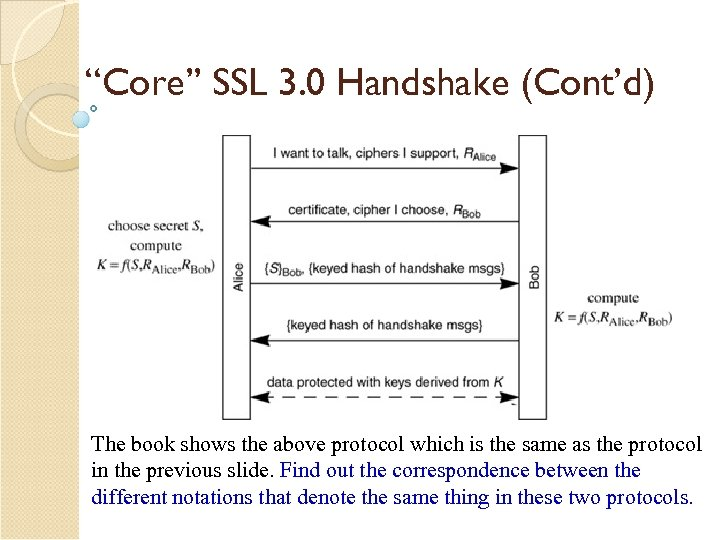 """""""Core"""" SSL 3. 0 Handshake (Cont'd) The book shows the above protocol which is"""