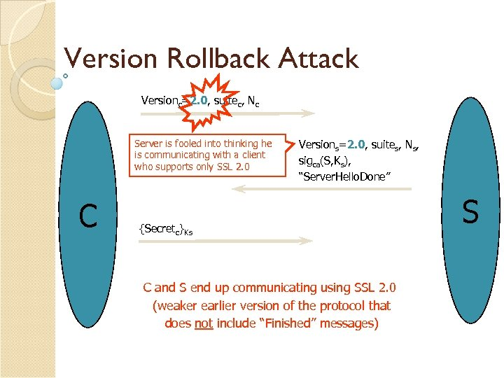 Version Rollback Attack Versionc=2. 0, suitec, Nc Server is fooled into thinking he is